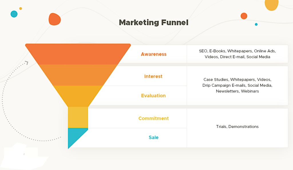 Creating effective sales funnel to bring in more business