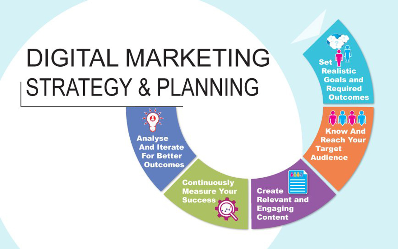How To Create Successful Digital Marketing Plan For Clients